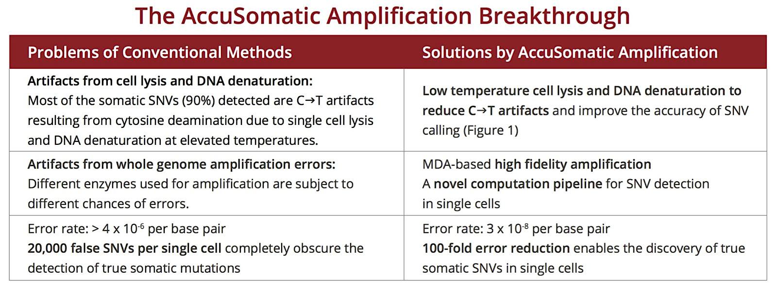 accusomatic-breakthrough-table-new